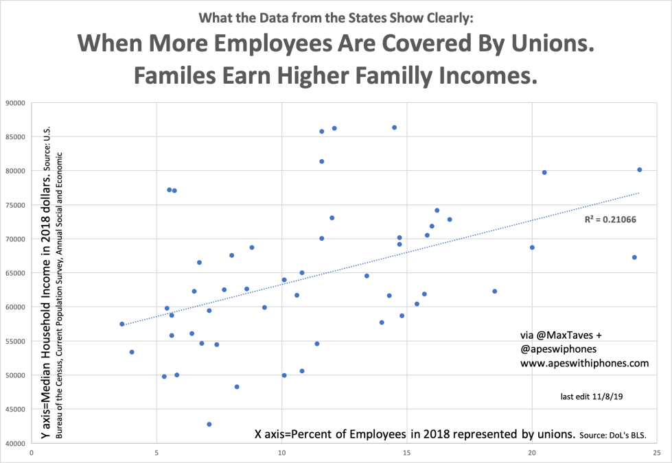 More Unions Higher Incomes