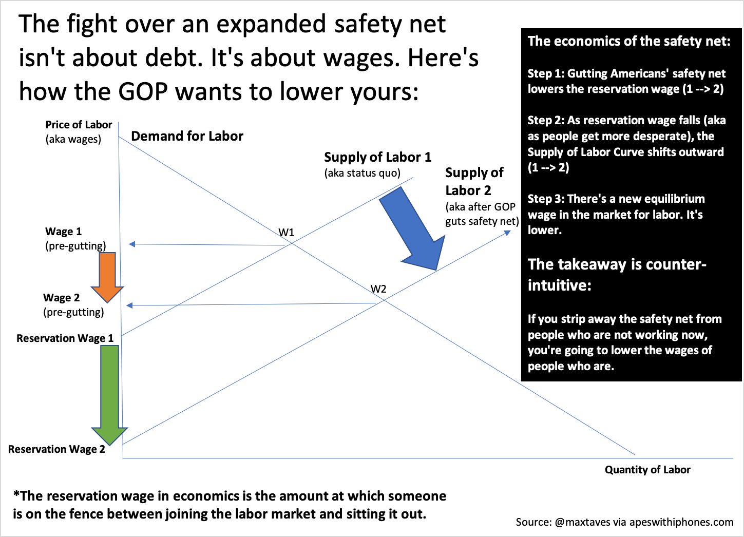 cut safety net cut wages
